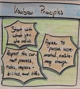 kanban_principles