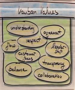 kanban_values
